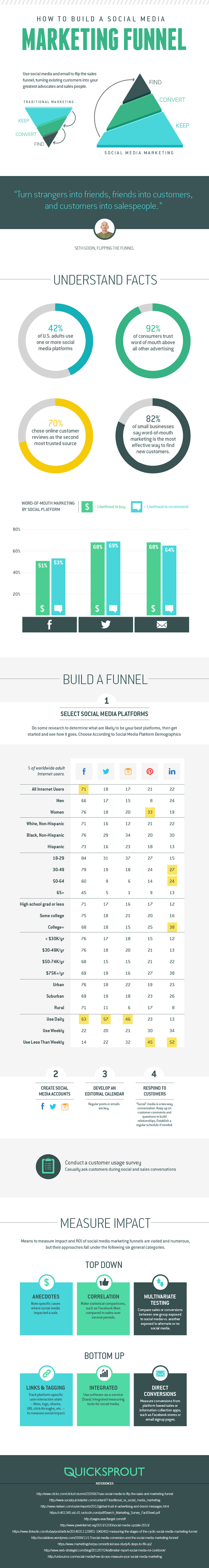 Social Media Marketing Funnel Comparison Platforms